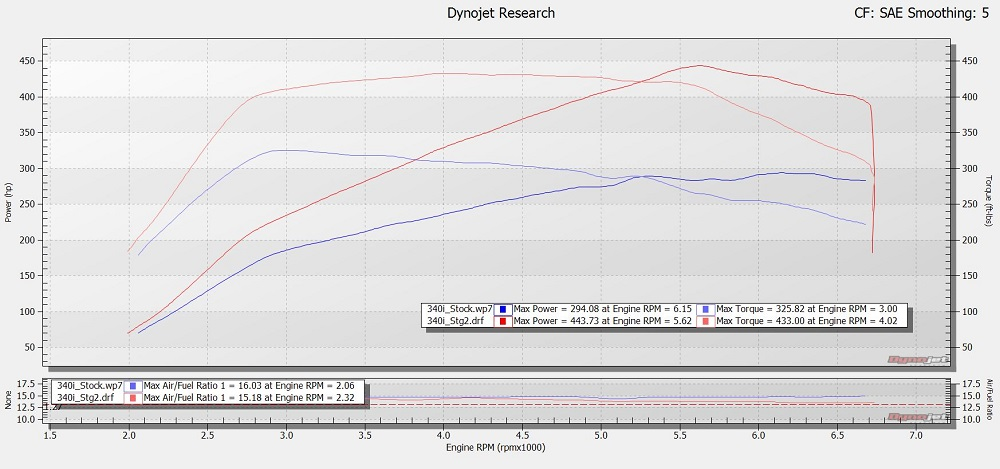 Mission Performance New Dyno Results